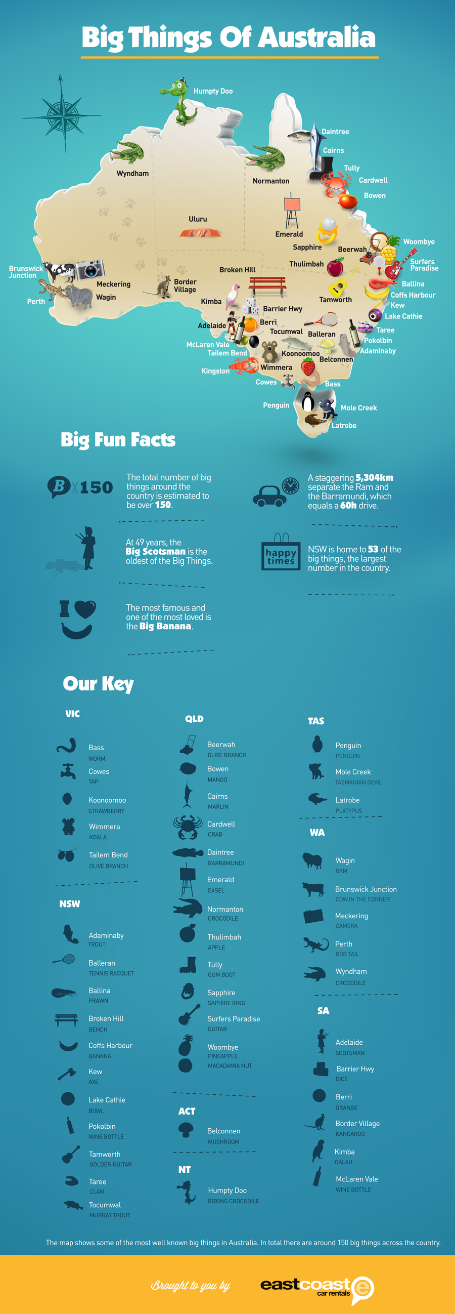 Big things of Australia Info Map